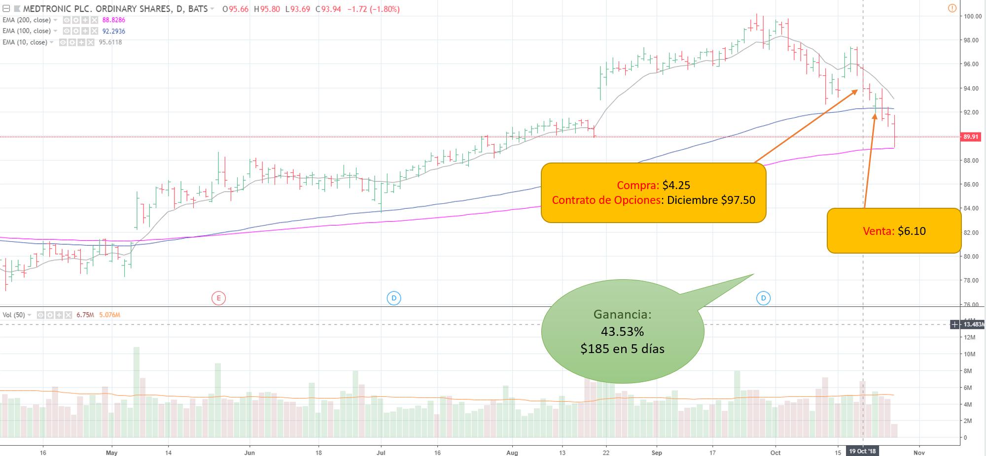 Cursos de bolsa: extraer ganancias del mercado